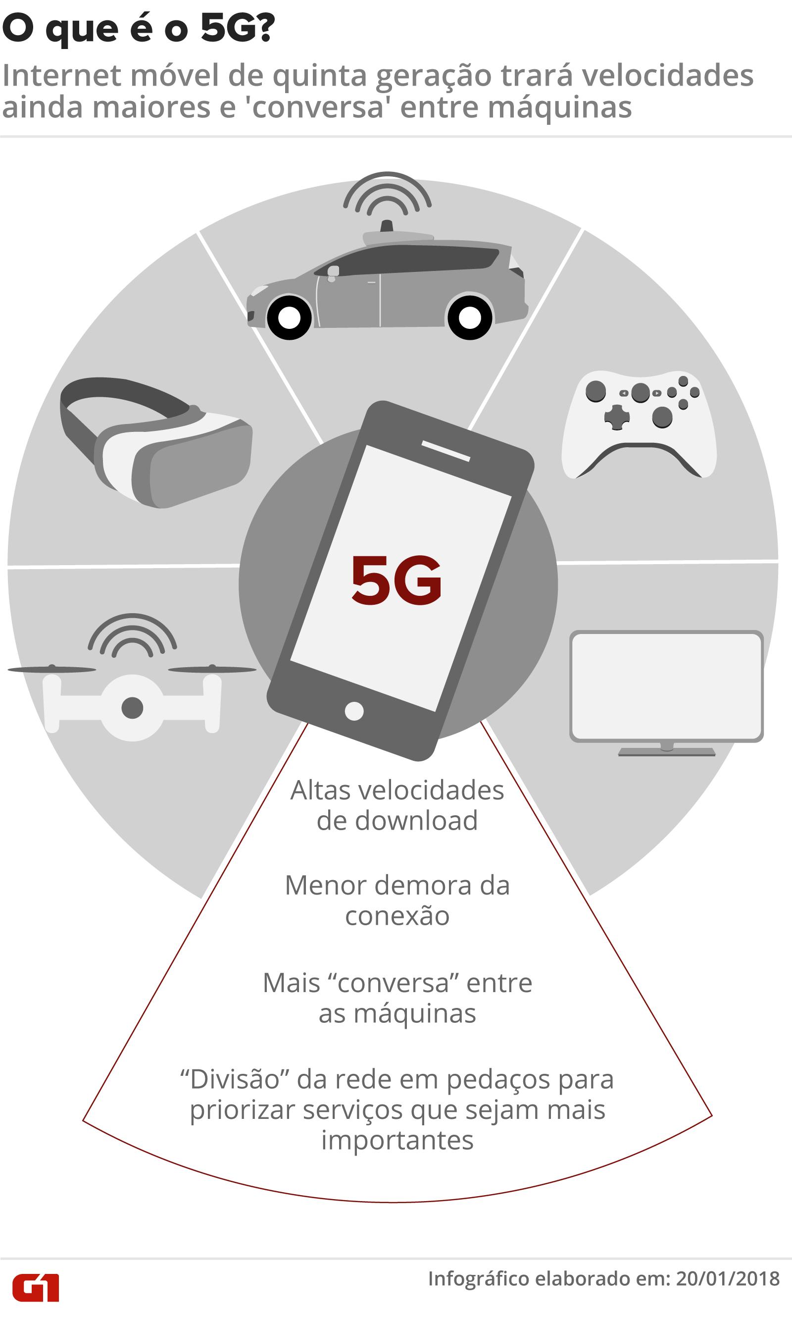 Presidente da Anatel afirma que isolamento elevou uso da banda larga e admite atraso em leilão da rede 5G